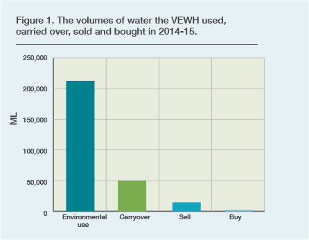 Bar chart - The volumes of water the VEWH used, carried over, sold and bought in 2014-15