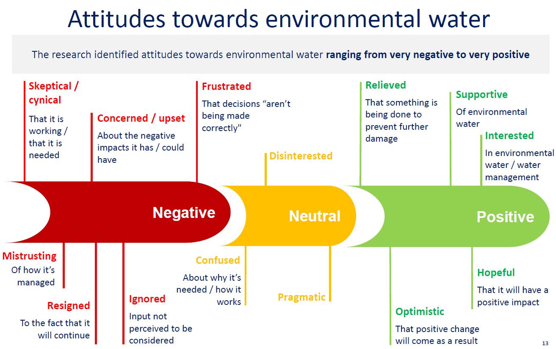 Attitudes towards environmental water